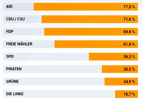 Wahl-O-Mat zur Bundestagswahl 2013
